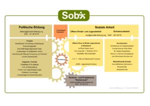 Sobi-Organigramm_Stand 04.2020